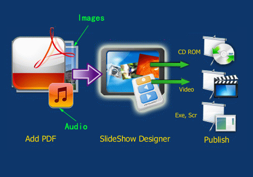 convert PDF to video file with audio and images