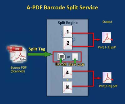 split scanned PDF files based on barcode pages or blank pages