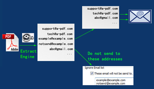 extract email addresses and exclude some addresses to send email