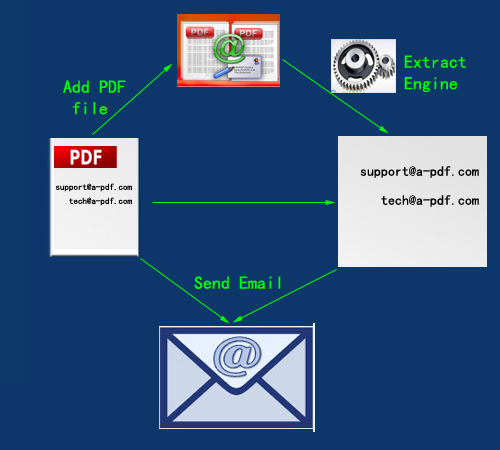 extract email address from attached pdf and use the address to send email