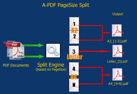 split pdf files based on page size