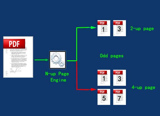convert only odd pages to n-up page pdf