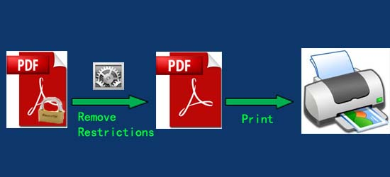 add text or fill a form in PDF files