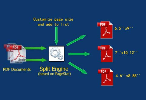 split pdf based on page size